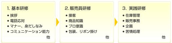 3段階に分けた独自の研修システム